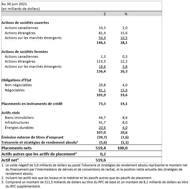 diversified Asset Mix Fr
